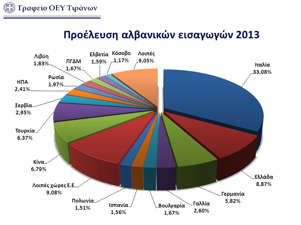 Γραφείο ΟΕΥ Τιράνων Προέλευση αλβανικών εισαγωγών 2013