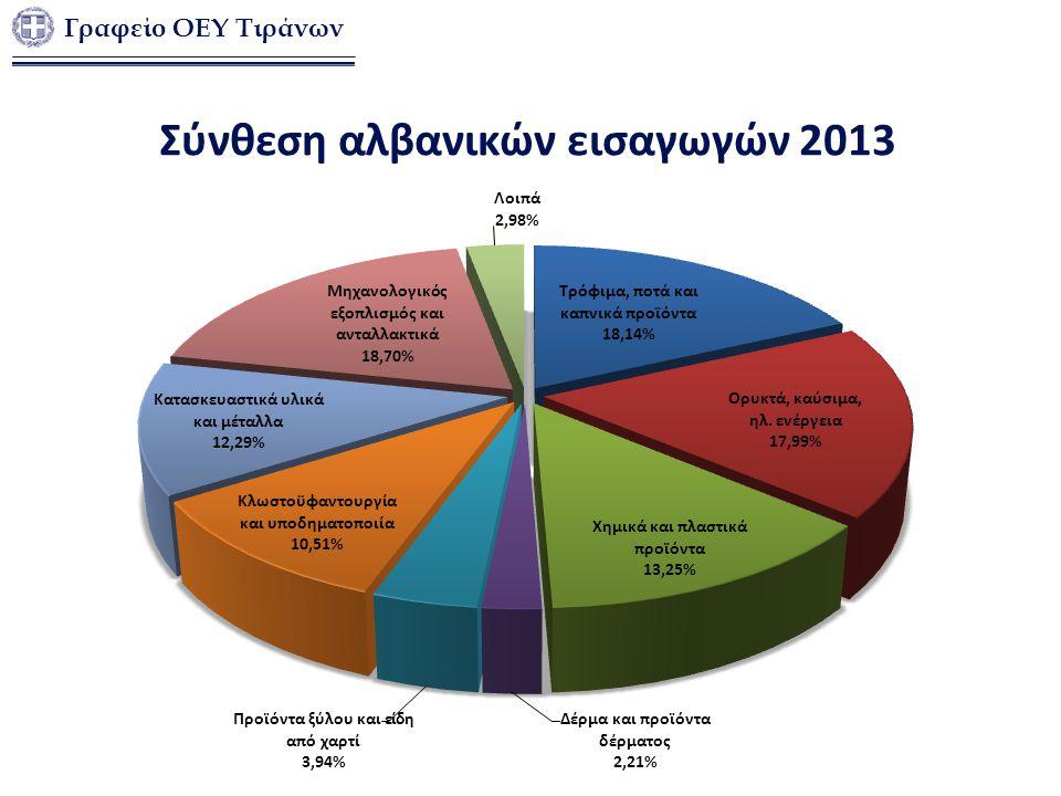 Σύνθεση αλβανικών εισαγωγών 2013 Γραφείο ΟΕΥ Τιράνων