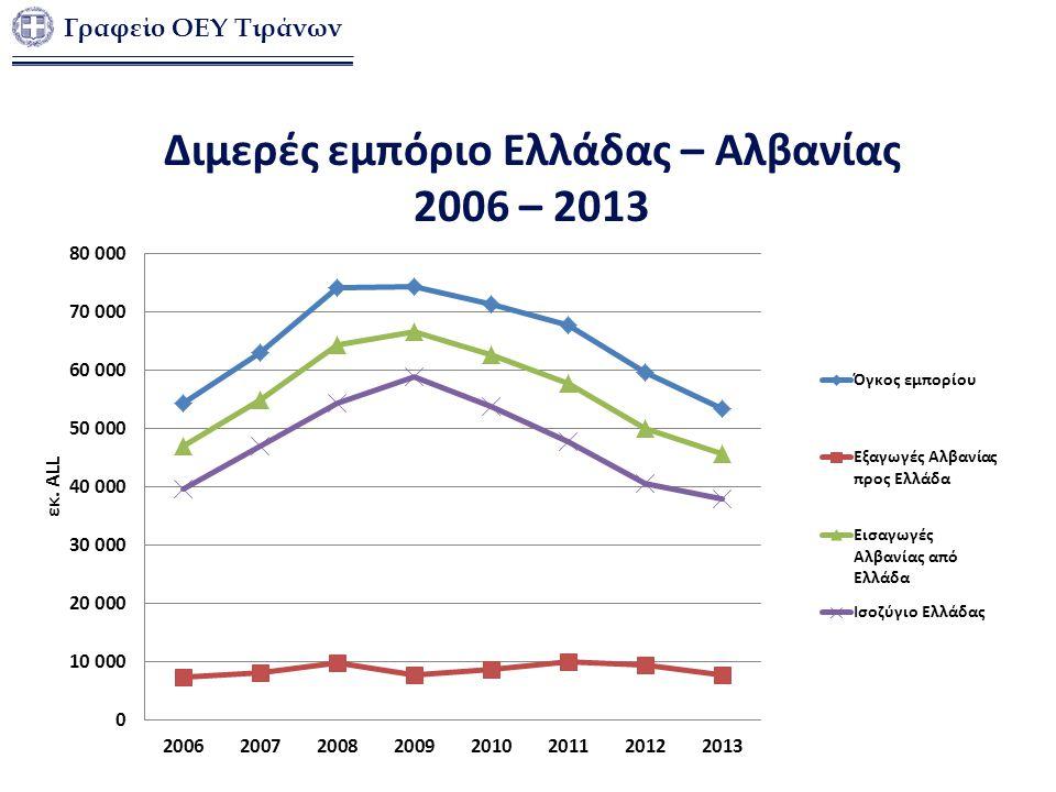 Διμερές εμπόριο Ελλάδας – Αλβανίας 2006 – 2013 Γραφείο ΟΕΥ Τιράνων
