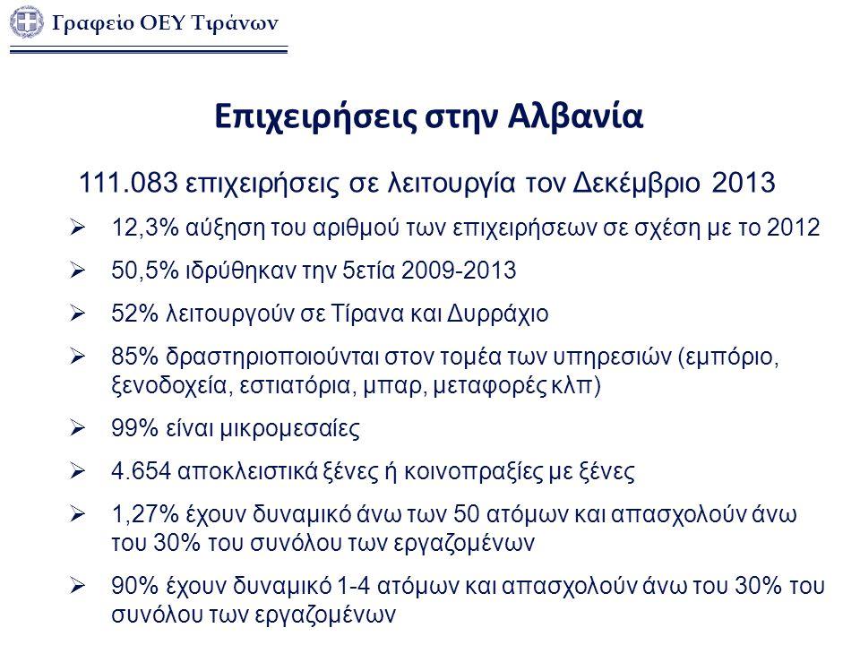 Γραφείο ΟΕΥ Τιράνων Επιχειρήσεις στην Αλβανία 111.083 επιχειρήσεις σε λειτουργία τον Δεκέμβριο 2013  12,3% αύξηση του αριθμού των επιχειρήσεων σε σχέ