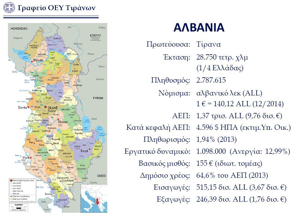 Πρωτεύουσα:Τίρανα Έκταση:28.750 τετρ. χλμ (1/4 Ελλάδας) Πληθυσμός:2.787.615 Νόμισμα:αλβανικό λεκ (ALL) 1 € = 140,12 ALL (12/2014) ΑΕΠ:1,37 τρισ. ALL (
