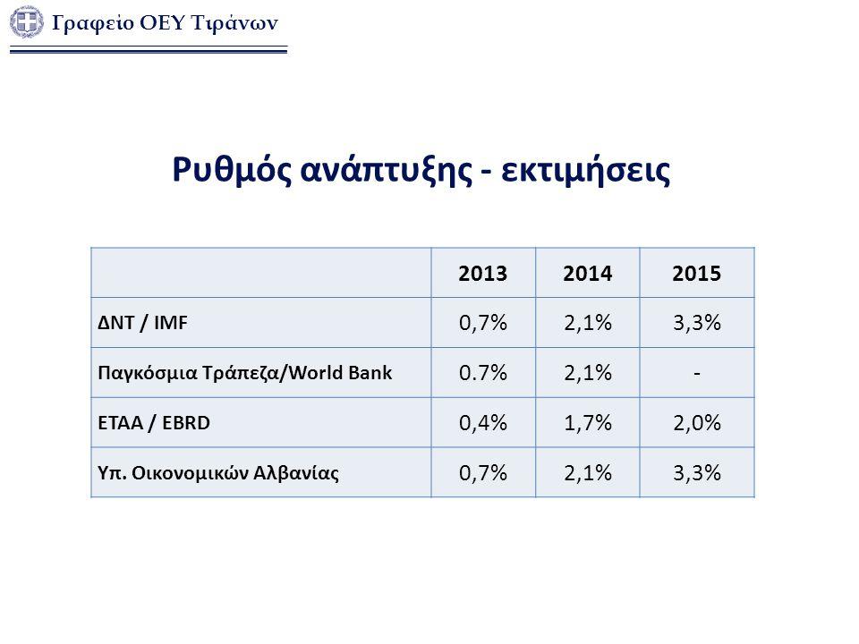 Ρυθμός ανάπτυξης - εκτιμήσεις 201320142015 ΔΝΤ / IMF 0,7%2,1%3,3% Παγκόσμια Τράπεζα/World Bank 0.7%2,1%- ETAA / EBRD 0,4%1,7%2,0% Υπ. Οικονομικών Αλβα