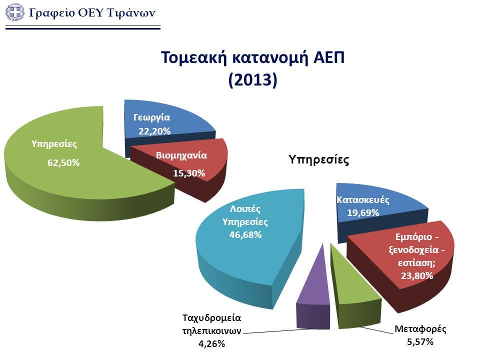 Τομεακή κατανομή ΑΕΠ (2013) Γραφείο ΟΕΥ Τιράνων Υπηρεσίες