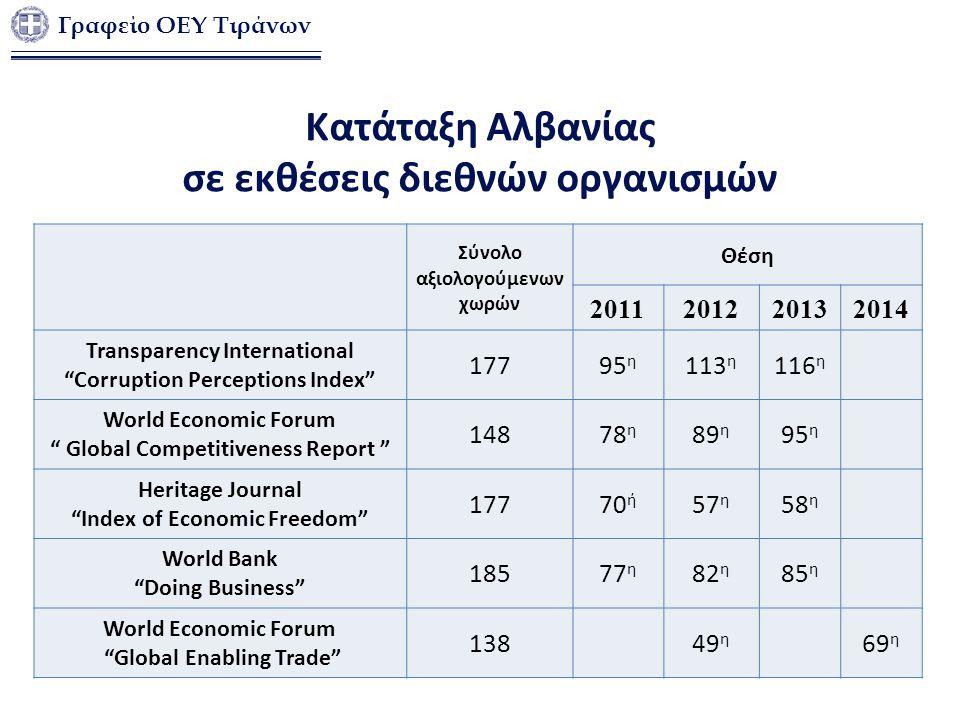 Σύνολο αξιολογούμενων χωρών Θέση 2011201220132014 Transparency International Corruption Perceptions Index 17795 η 113 η 116 η World Economic Forum Global Competitiveness Report 14878 η 89 η 95 η Heritage Journal Index of Economic Freedom 17770 ή 57 η 58 η World Bank Doing Business 18577 η 82 η 85 η World Economic Forum Global Enabling Trade 13849 η 69 η Κατάταξη Αλβανίας σε εκθέσεις διεθνών οργανισμών Γραφείο ΟΕΥ Τιράνων