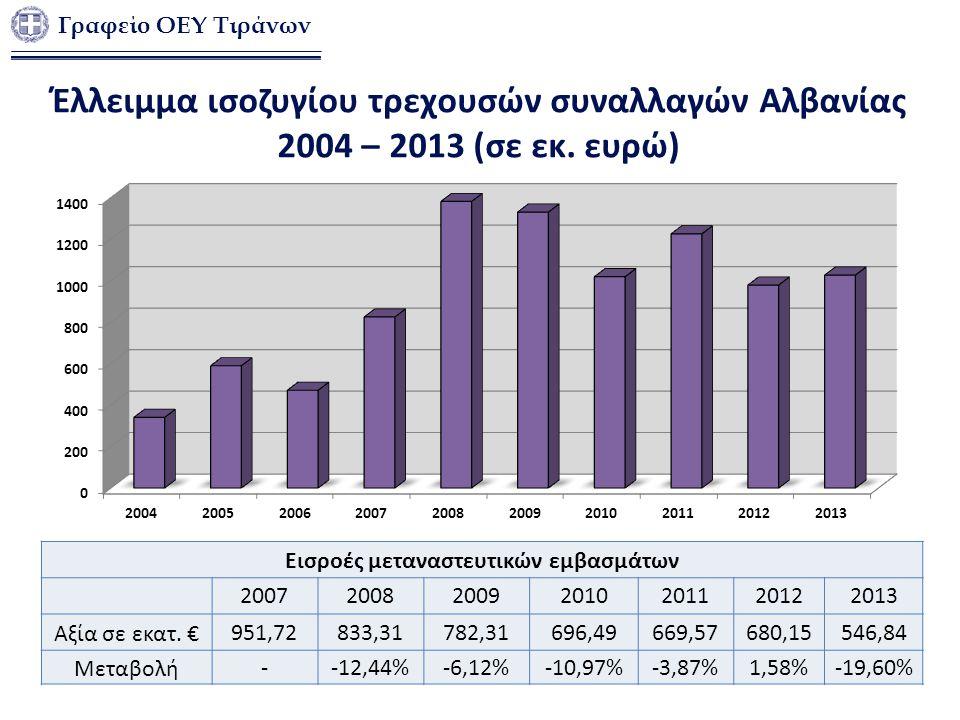 Γραφείο ΟΕΥ Τιράνων Εισροές μεταναστευτικών εμβασμάτων 2007200820092010201120122013 Αξία σε εκατ.