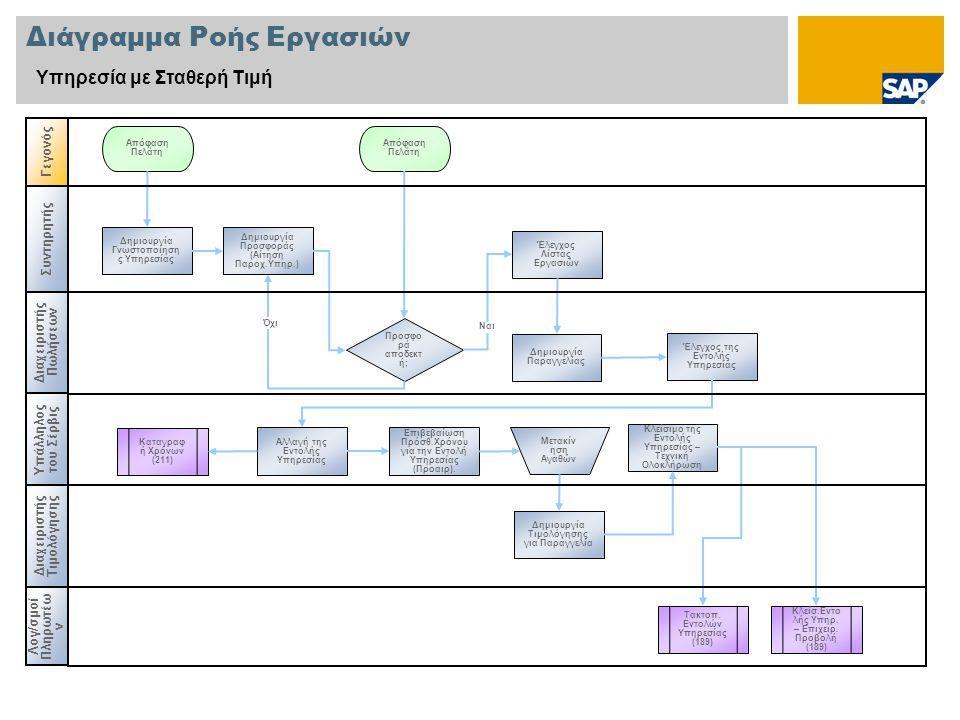 Διάγραμμα Ροής Εργασιών Υπηρεσία με Σταθερή Τιμή Συντηρητής Διαχειριστής Πωλήσεων Διαχειριστής Τιμολόγησης Γεγονός Υπάλληλος του Σέρβις Προσφο ρά αποδεκτ ή; Καταγραφ ή Χρόνων (211) Δημιουργία Γνωστοποίηση ς Υπηρεσίας Απόφαση Πελάτη Μετακίν ηση Αγαθών Όχι Δημιουργία Προσφοράς (Αίτηση Παροχ.Υπηρ.) Έλεγχος Λίστας Εργασιών Δημιουργία Παραγγελίας Έλεγχος της Εντολής Υπηρεσίας Αλλαγή της Εντολής Υπηρεσίας Επιβεβαίωση Πρόσθ.Χρόνου για την Εντολή Υπηρεσίας (Προαιρ).