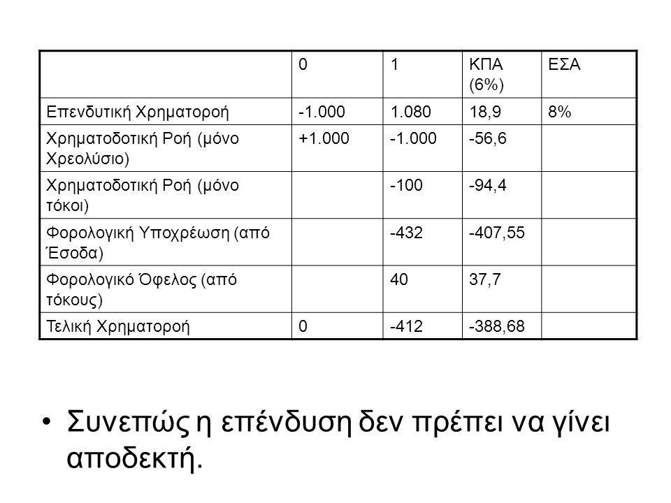 01ΚΠΑ (6%) ΕΣΑ Επενδυτική Χρηματοροή1.08018,98% Χρηματοδοτική Ροή (μόνο Χρεολύσιο) +1.000-56,6 Χρηματοδοτική Ροή (μόνο τόκοι) -100-94,4 Φορολογική Υπο