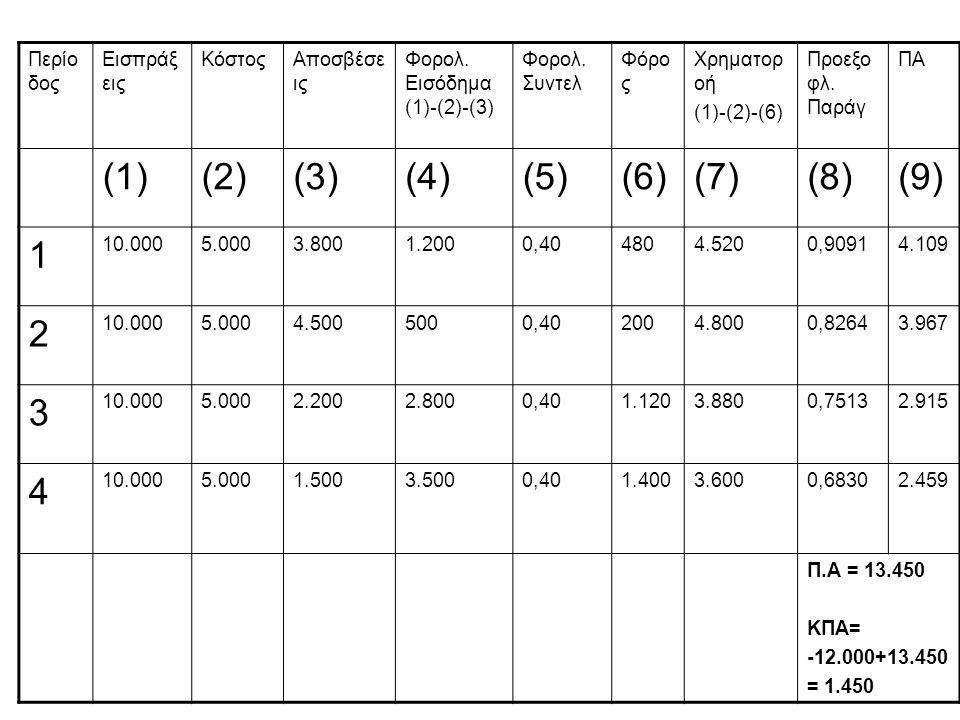 Περίο δος Εισπράξ εις ΚόστοςΑποσβέσε ις Φορολ. Εισόδημα (1)-(2)-(3) Φορολ. Συντελ Φόρο ς Χρηματορ οή (1)-(2)-(6) Προεξο φλ. Παράγ ΠΑ (1)(2)(3)(4)(5)(6