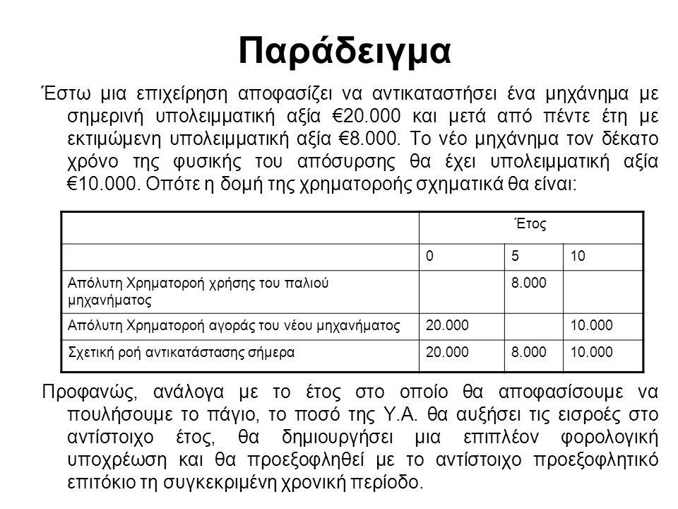 Παράδειγμα Έστω μια επιχείρηση αποφασίζει να αντικαταστήσει ένα μηχάνημα με σημερινή υπολειμματική αξία €20.000 και μετά από πέντε έτη με εκτιμώμενη υ
