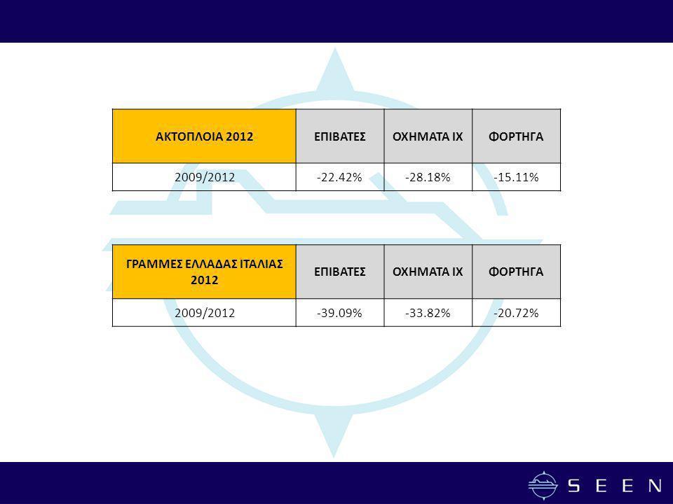 ΑΚΤΟΠΛΟΙΑ 2012ΕΠΙΒΑΤΕΣΟΧΗΜΑΤΑ ΙΧΦΟΡΤΗΓΑ 2009/2012-22.42%-28.18%-15.11% ΓΡΑΜΜΕΣ ΕΛΛΑΔΑΣ ΙΤΑΛΙΑΣ 2012 ΕΠΙΒΑΤΕΣΟΧΗΜΑΤΑ ΙΧΦΟΡΤΗΓΑ 2009/2012-39.09%-33.82%-20.72%
