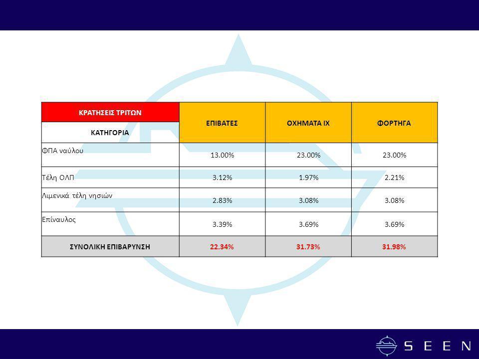 ΚΡΑΤΗΣΕΙΣ ΤΡΙΤΩΝ ΕΠΙΒΑΤΕΣΟΧΗΜΑΤΑ ΙΧΦΟΡΤΗΓΑ ΚΑΤΗΓΟΡΙΑ ΦΠΑ ναύλου 13.00%23.00% Τέλη ΟΛΠ3.12%1.97%2.21% Λιμενικά τέλη νησιών 2.83%3.08% Επίναυλος 3.39%3.69% ΣΥΝΟΛΙΚΗ ΕΠΙΒΑΡΥΝΣΗ22.34%31.73%31.98%