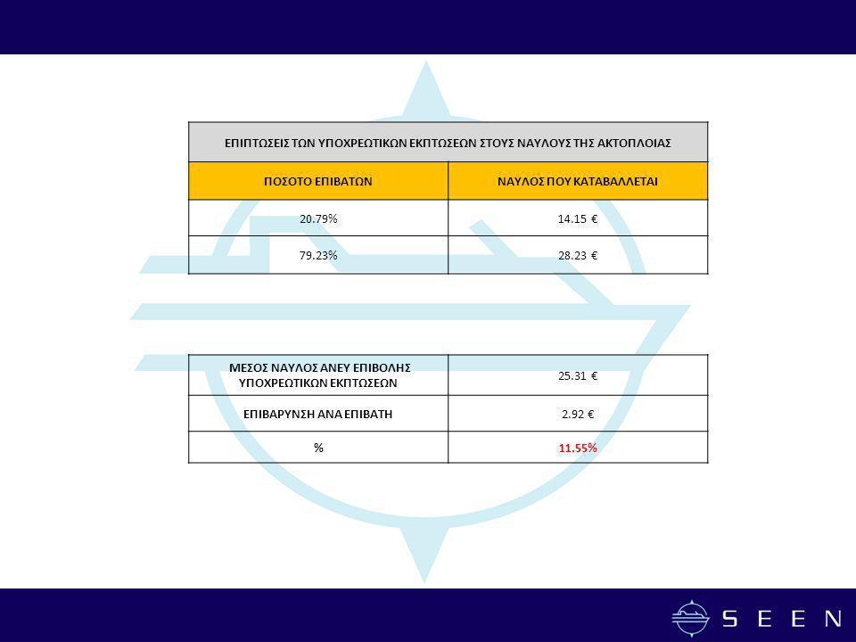 ΕΠΙΠΤΩΣΕΙΣ ΤΩΝ ΥΠΟΧΡΕΩΤΙΚΩΝ ΕΚΠΤΩΣΕΩΝ ΣΤΟΥΣ ΝΑΥΛΟΥΣ ΤΗΣ ΑΚΤΟΠΛΟΙΑΣ ΠΟΣΟΤΟ ΕΠΙΒΑΤΩΝΝΑΥΛΟΣ ΠΟΥ ΚΑΤΑΒΑΛΛΕΤΑΙ 20.79%14.15 € 79.23%28.23 € ΜΕΣΟΣ ΝΑΥΛΟΣ ΑΝΕΥ ΕΠΙΒΟΛΗΣ ΥΠΟΧΡΕΩΤΙΚΩΝ ΕΚΠΤΩΣΕΩΝ 25.31 € ΕΠΙΒΑΡΥΝΣΗ ΑΝΑ ΕΠΙΒΑΤΗ2.92 € %11.55%