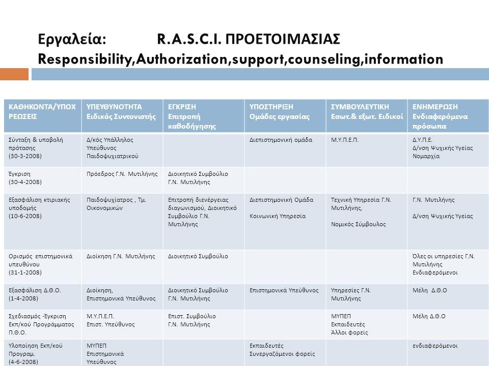 Εργαλεία : R.A.S.C.I. ΠΡΟΕΤΟΙΜΑΣΙΑΣ Responsibility,Authorization,support,counseling,information ΚΑΘΗΚΟΝΤΑ / ΥΠΟΧ ΡΕΩΣΕΙΣ ΥΠΕΥΘΥΝΟΤΗΤΑ Ειδικός Συντονισ