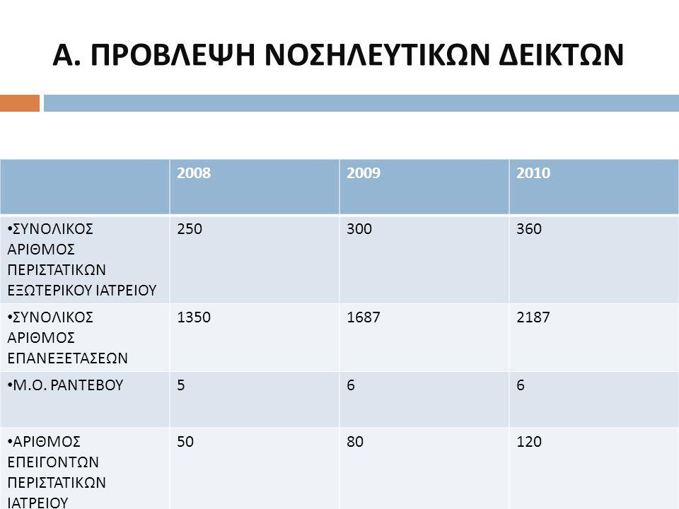 Α. ΠΡΟΒΛΕΨΗ ΝΟΣΗΛΕΥΤΙΚΩΝ ΔΕΙΚΤΩΝ 200820092010 ΣΥΝΟΛΙΚΟΣ ΑΡΙΘΜΟΣ ΠΕΡΙΣΤΑΤΙΚΩΝ ΕΞΩΤΕΡΙΚΟΥ ΙΑΤΡΕΙΟΥ 250300360 ΣΥΝΟΛΙΚΟΣ ΑΡΙΘΜΟΣ ΕΠΑΝΕΞΕΤΑΣΕΩΝ 13501687218