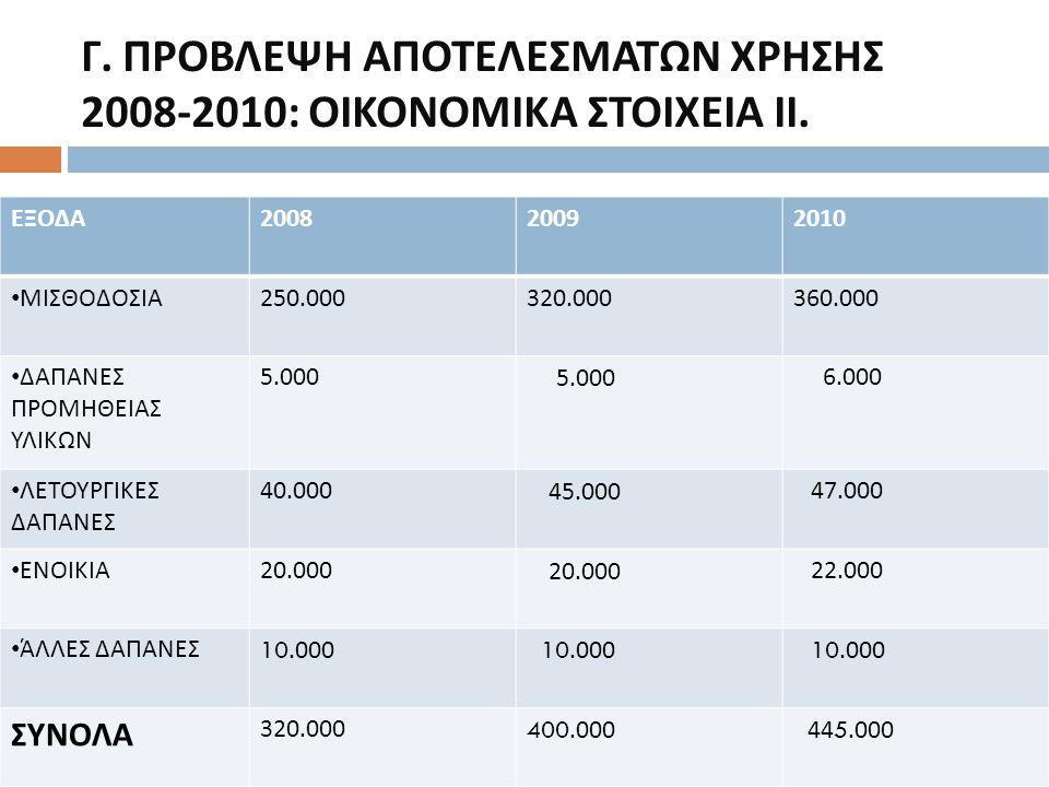 Γ. ΠΡΟΒΛΕΨΗ ΑΠΟΤΕΛΕΣΜΑΤΩΝ ΧΡΗΣΗΣ 2008-2010: ΟΙΚΟΝΟΜΙΚΑ ΣΤΟΙΧΕΙΑ ΙΙ. ΕΞΟΔΑ 200820092010 ΜΙΣΘΟΔΟΣΙΑ 250.000320.000360.000 ΔΑΠΑΝΕΣ ΠΡΟΜΗΘΕΙΑΣ ΥΛΙΚΩΝ 5.00
