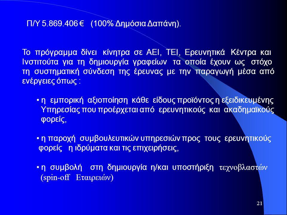 21 Π/Υ 5.869.406 € (100% Δημόσια Δαπάνη). Το πρόγραμμα δίνει κίνητρα σε ΑΕΙ, ΤΕΙ, Ερευνητικά Κέντρα και Ινστιτούτα για τη δημιουργία γραφείων τα οποία