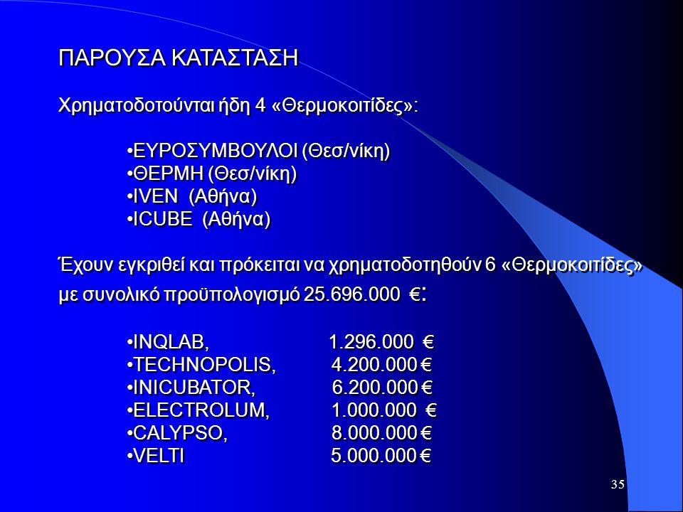 35 ΠΑΡΟΥΣΑ ΚΑΤΑΣΤΑΣΗ Χρηματοδοτούνται ήδη 4 «Θερμοκοιτίδες»: ΕΥΡΟΣΥΜΒΟΥΛΟΙ (Θεσ/νίκη) ΘΕΡΜΗ (Θεσ/νίκη) ΙVEN (Αθήνα) ICUBE (Αθήνα) Έχουν εγκριθεί και π