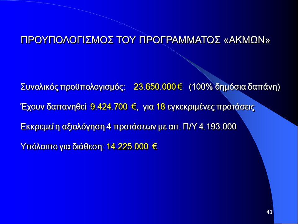 41 ΠΡΟΥΠΟΛΟΓΙΣΜΟΣ ΤΟΥ ΠΡΟΓΡΑΜΜΑΤΟΣ «ΑΚΜΩΝ» Συνολικός προϋπολογισμός: 23.650.000 € (100% δημόσια δαπάνη) Έχουν δαπανηθεί 9.424.700 €, για 18 εγκεκριμέν