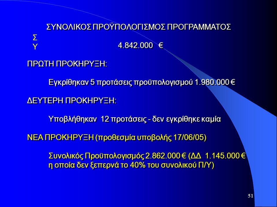 51 ΣΥΣΥ ΣΥΝΟΛΙΚΟΣ ΠΡΟΫΠΟΛΟΓΙΣΜΟΣ ΠΡΟΓΡΑΜΜΑΤΟΣ 4.842.000 € ΠΡΩΤΗ ΠΡΟΚΗΡΥΞΗ: Εγκρίθηκαν 5 προτάσεις προϋπολογισμού 1.980.000 € ΔΕΥΤΕΡΗ ΠΡΟΚΗΡΥΞΗ: Υποβλή