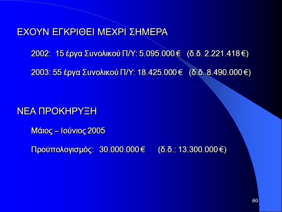 60 ΕΧΟΥΝ ΕΓΚΡΙΘΕΙ ΜΕΧΡΙ ΣΗΜΕΡΑ 2002: 15 έργα Συνολικού Π/Υ: 5.095.000 € (δ.δ. 2.221.418 €) 2003: 55 έργα Συνολικού Π/Υ: 18.425.000 € (δ.δ. 8.490.000 €