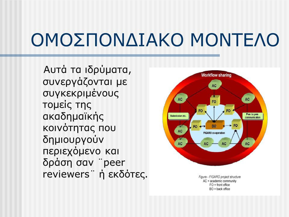 ΟΜΟΣΠΟΝΔΙΑΚΟ ΜΟΝΤΕΛΟ Το μοντέλο αυτό αποτελείται από Παροχείς Υπηρεσιών(Service Providers-SP) που παρέχουν μία ποικιλία ηλεκτρ.δημοσίευσης στα συνεργαζόμενα ιδρύματα¨Front Office¨(FO).