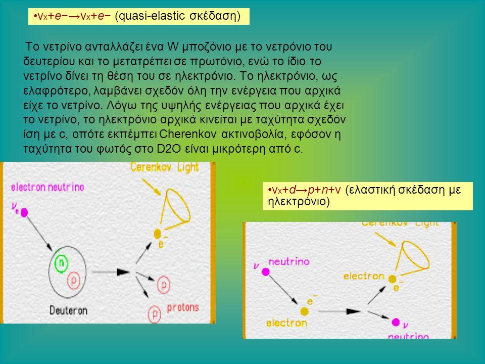 Το νετρίνο ανταλλάζει ένα W μποζόνιο με το νετρόνιο του δευτερίου και το μετατρέπει σε πρωτόνιο, ενώ το ίδιο το νετρίνο δίνει τη θέση του σε ηλεκτρόνιο.