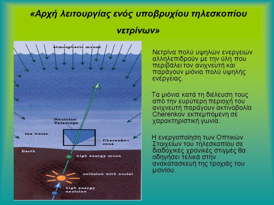 «Αρχή λειτουργίας ενός υποβρυχίου τηλεσκοπίου νετρίνων» Νετρίνα πολύ υψηλών ενεργειών αλληλεπιδρούν με την ύλη που περιβάλει τον ανιχνευτή και παράγουν μιόνια πολύ υψηλής ενέργειας.