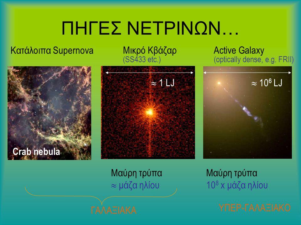 Κατάλοιπα Supernova Μικρό Κβάζαρ (SS433 etc.) Crab nebula Μαύρη τρύπα  μάζα ηλίου  1 LJ ΓΑΛΑΞΙΑΚΑ Active Galaxy (optically dense, e.g.