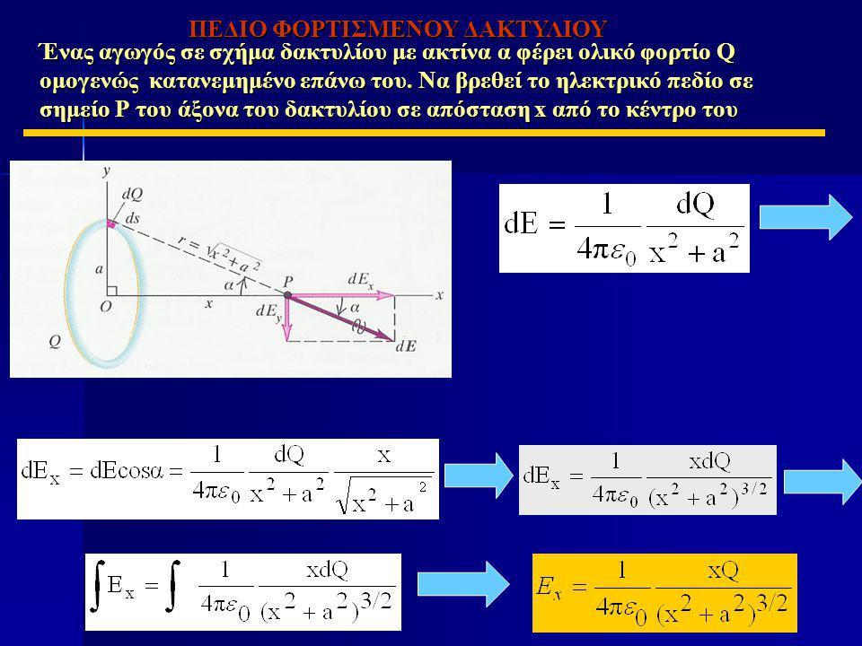 Ένας αγωγός σε σχήμα δακτυλίου με ακτίνα α φέρει ολικό φορτίο Q ομογενώς κατανεμημένο επάνω του. Να βρεθεί το ηλεκτρικό πεδίο σε σημείο P του άξονα το