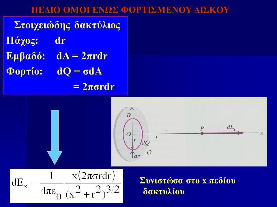 Στοιχειώδης δακτύλιος Στοιχειώδης δακτύλιος Πάχος: dr Εμβαδό: dA = 2πrdr Φορτίο: dQ = σdA = 2πσrdr = 2πσrdr Συνιστώσα στο x πεδίου δακτυλίου Συνιστώσα