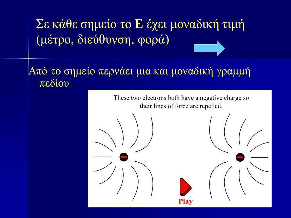 Σε κάθε σημείο το Ε έχει μοναδική τιμή (μέτρο, διεύθυνση, φορά) Από το σημείο περνάει μια και μοναδική γραμμή πεδίου