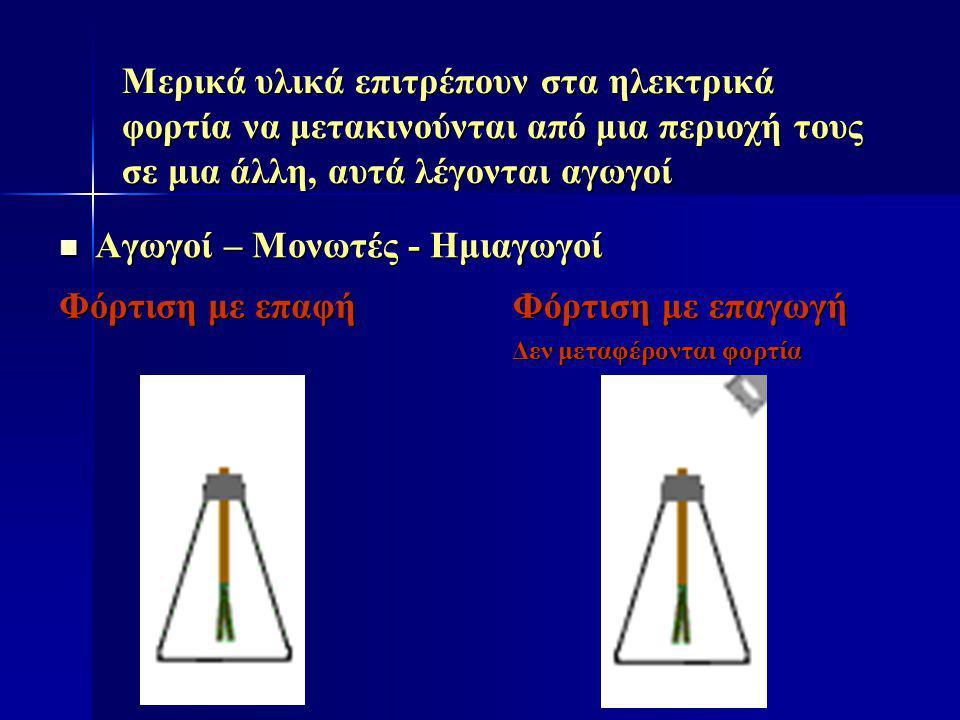 ΗΛΕΚΤΡΙΚΑ ΔΙΠΟΛΑ Ζεύγος ίσων ηλεκτρικών φορτίων με αντίθετα πρόσημα, έστω q και –q σε απόσταση l Έστω ότι το δίπολο είναι μέσα σε ομογενές πεδίο Ε Στα δύο φορτία εξασκούνται δυνάμεις με ίσο μέτρο F=qE αλλά σε αντίθετες κατευθύνσεις Συνισταμένη δύναμη 0 αλλά συνισταμένη ροπή μη μηδενική.