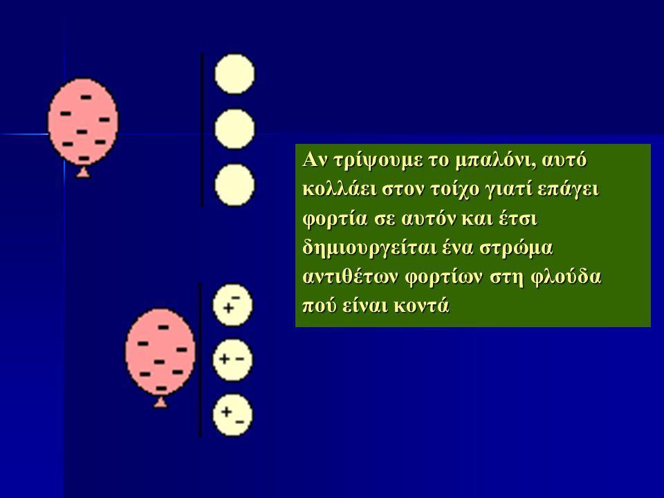 ΔΙΑΤΗΡΗΣΗ ΚΑΙ ΚΒΑΝΤΩΣΗ ΦΟΡΤΙΟΥ ΔΟΜΗ ΤΗΣ ΥΛΗΣ ΠρωτόνιαΝετρόνια Ηλεκτρόνια Πυρήνας: Διαστάσεις της τάξης 10 -15 m Περιφέρονται σε απόσταση 10 -10 m από τον πυρήνα Περιφέρονται σε απόσταση 10 -10 m από τον πυρήνα Μάζα ηλεκτρονίου= m e =9,1093897(54) Χ 10 -31 Kgr Μάζα πρωτονίου = m p =1,6726231(10) Χ 10 -27 Kgr Μάζα νετρονίου = m n =1,6749286(10) Χ 10 -27 Kgr ΔΗΛΑΔΗ Η ΜΑΖΑ ΤΟΥ ΠΡΩΤΟΝΙΟΥ ΕΙΝΑΙ 2000 ΦΟΡΕΣ ΠΕΡΙΠΟΥ ΜΕΓΑΛΥΤΕΡΗ ΑΥΤΗΣ ΤΟΥ ΗΛΕΚΤΡΟΝΙΟΥ