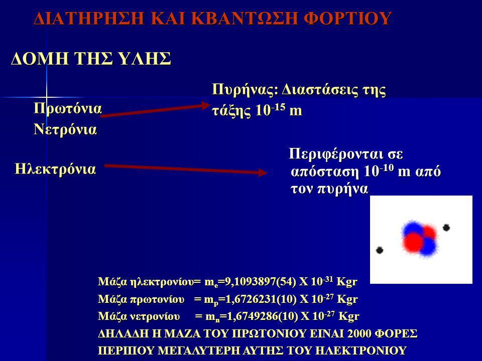 ΔΙΑΤΗΡΗΣΗ ΚΑΙ ΚΒΑΝΤΩΣΗ ΦΟΡΤΙΟΥ ΔΟΜΗ ΤΗΣ ΥΛΗΣ ΠρωτόνιαΝετρόνια Ηλεκτρόνια Πυρήνας: Διαστάσεις της τάξης 10 -15 m Περιφέρονται σε απόσταση 10 -10 m από