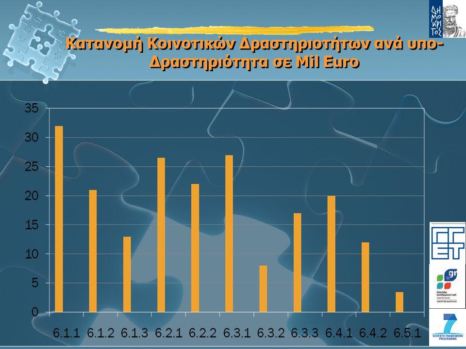 Κατανομή Κοινοτικών Δραστηριοτήτων ανά υπο- Δραστηριότητα σε Mil Euro