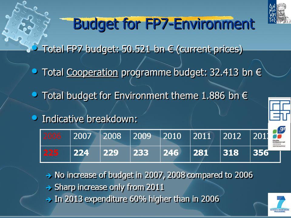 Κατανομή Κοινοτικών Κονδυλίων στην Προκήρυξη FP7-ENV-2009-1 Προκήρυξη FP7-ENV-2009- 1……………………………………………..…….