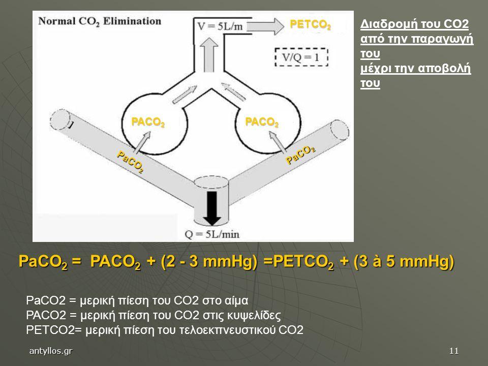 PaCO 2 = PACO 2 + (2 - 3 mmHg) =PETCO 2 + (3 à 5 mmHg) PACO 2 PETCO 2 PaCO 2 Διαδρομή του CO2 από την παραγωγή του μέχρι την αποβολή του PaCO2 = μερική πίεση του CO2 στο αίμα PACO2 = μερική πίεση του CO2 στις κυψελίδες PETCO2= μερική πίεση του τελοεκπνευστικού CO2 antyllos.gr11