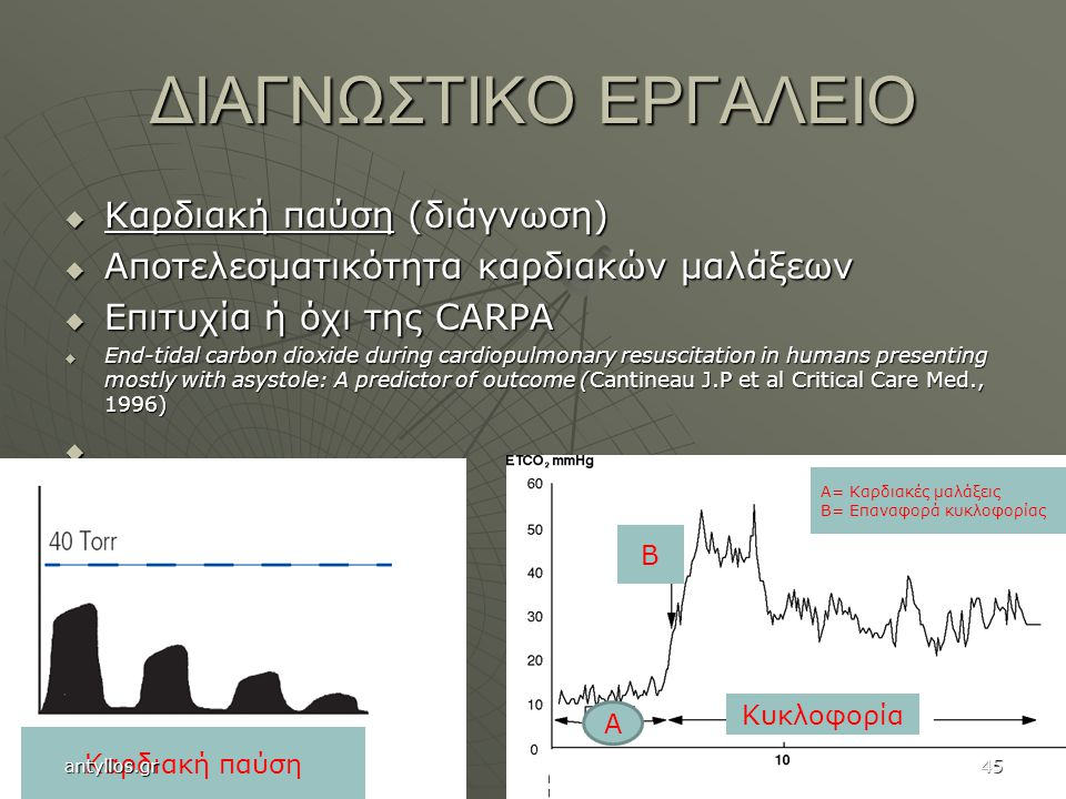 ΔΙΑΓΝΩΣΤΙΚΟ ΕΡΓΑΛΕΙΟ  Καρδιακή παύση (διάγνωση)  Αποτελεσματικότητα καρδιακών μαλάξεων  Επιτυχία ή όχι της CARPA  End-tidal carbon dioxide during