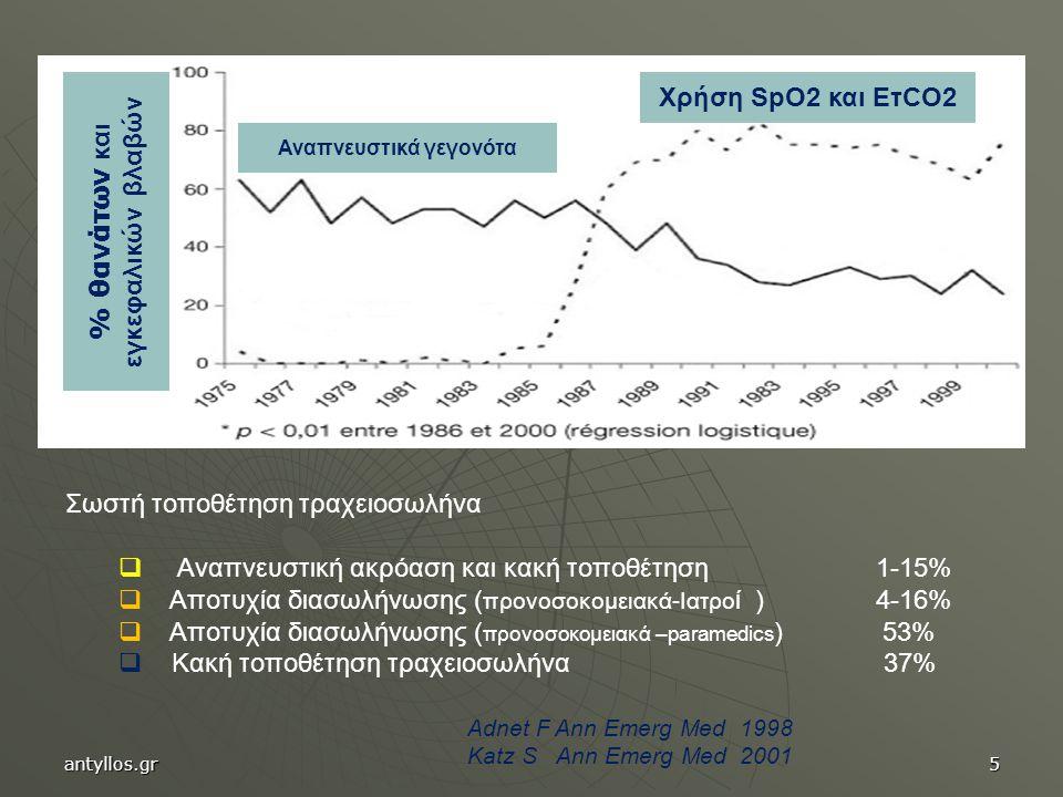 Χρήση SpO2 και ΕτCO2 Αναπνευστικά γεγονότα % θανάτων και εγκεφαλικών βλαβών Σωστή τοποθέτηση τραχειοσωλήνα  Αναπνευστική ακρόαση και κακή τοποθέτηση 1-15%  Αποτυχία διασωλήνωσης ( προνοσοκομειακά-Ιατρο ί ) 4-16%  Αποτυχία διασωλήνωσης ( προνοσοκομειακά –paramedics ) 53%  Κακή τοποθέτηση τραχειοσωλήνα 37% Adnet F Ann Emerg Med 1998 Katz S Ann Emerg Med 2001 antyllos.gr5