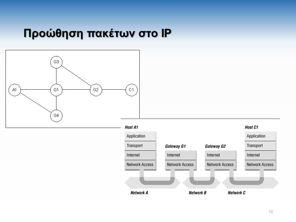 Προώθηση πακέτων στο IP 10