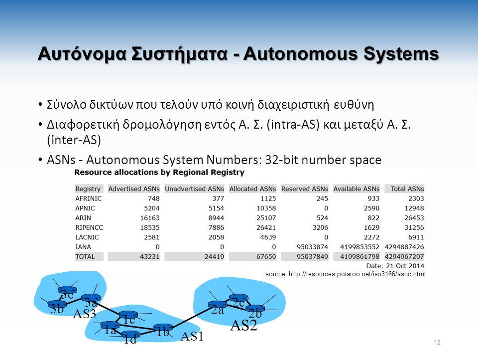 Αυτόνομα Συστήματα - Autonomous Systems Σύνολο δικτύων που τελούν υπό κοινή διαχειριστική ευθύνη Διαφορετική δρομολόγηση εντός Α.