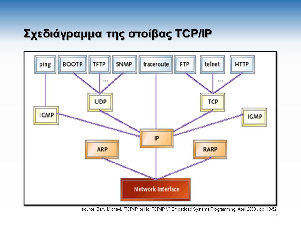 Internet Protocol (IP) – RFC 791 Μοναδικές διευθύνσεις IP σε όλο το δίκτυο Η διεύθυνση αναφέρεται σε μία μοναδική σύνδεση-interface H/Y με Χ συνδέσεις έχει Χ IP διευθύνσεις Κάθε πακέτο IP έχει διεύθυνση προέλευσης και προορισμού Store and forward Εξέταση του πακέτου σε κάθε ενδιάμεσο κόμβο Απόφαση για τον επόμενο κόμβο Επιλογή επόμενου κόμβου με βάση: τον πίνακα δρομολόγησης τη διεύθυνση προορισμού στο πακέτο Πεδίο Time To Live (TTL) Σε κάθε ενδιάμεσο κόμβο μειώνεται κατά 1 Αν ενδιάμεσος κόμβος διαβάσει TTL=0 απορρίπτει το πακέτο 8