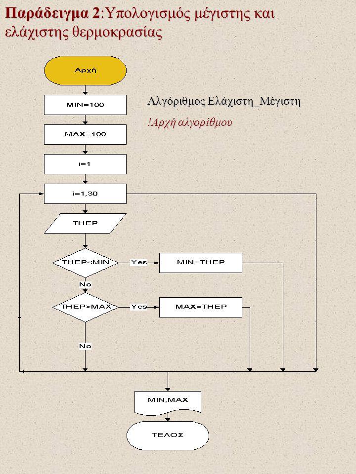 Παράδειγμα 2:Υπολογισμός μέγιστης και ελάχιστης θερμοκρασίας Αλγόριθμος Ελάχιστη_Μέγιστη !Αρχή αλγορίθμου