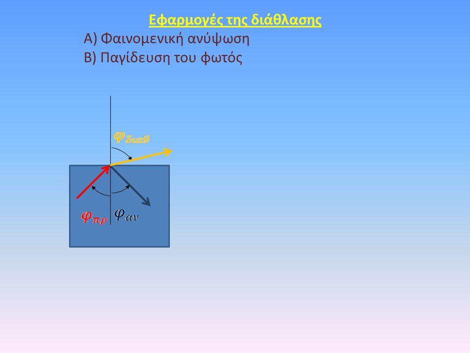 Eφαρμογές της διάθλασης Α) Φαινομενική ανύψωση Β) Παγίδευση του φωτός