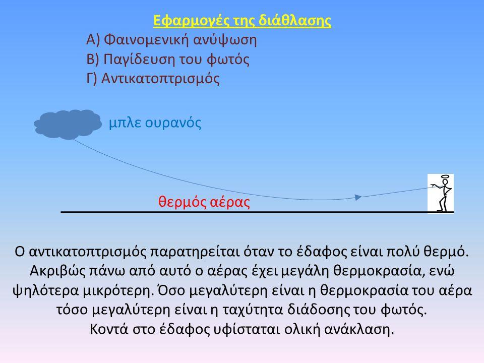 Eφαρμογές της διάθλασης Α) Φαινομενική ανύψωση Β) Παγίδευση του φωτός Γ) Αντικατοπτρισμός Ο αντικατοπτρισμός παρατηρείται όταν το έδαφος είναι πολύ θερμό.