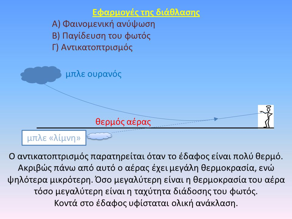 Eφαρμογές της διάθλασης Α) Φαινομενική ανύψωση Β) Παγίδευση του φωτός Γ) Αντικατοπτρισμός Ο αντικατοπτρισμός παρατηρείται όταν το έδαφος είναι πολύ θε