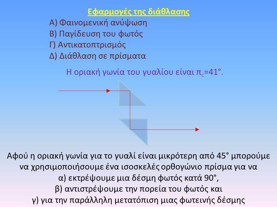 Eφαρμογές της διάθλασης Α) Φαινομενική ανύψωση Β) Παγίδευση του φωτός Γ) Αντικατοπτρισμός Δ) Διάθλαση σε πρίσματα Αφού η οριακή γωνία για το γυαλί είναι μικρότερη από 45° μπορούμε να χρησιμοποιήσουμε ένα ισοσκελές ορθογώνιο πρίσμα για να α) εκτρέψουμε μια δέσμη φωτός κατά 90°, β) αντιστρέψουμε την πορεία του φωτός και γ) για την παράλληλη μετατόπιση μιας φωτεινής δέσμης Η οριακή γωνία του γυαλίου είναι π c =41°.