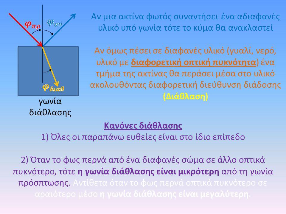 γωνία διάθλασης Κανόνες διάθλασης 1) Όλες οι παραπάνω ευθείες είναι στο ίδιο επίπεδο 2) Όταν το φως περνά από ένα διαφανές σώμα σε άλλο οπτικά πυκνότερο, τότε η γωνία διάθλασης είναι μικρότερη από τη γωνία πρόσπτωσης.