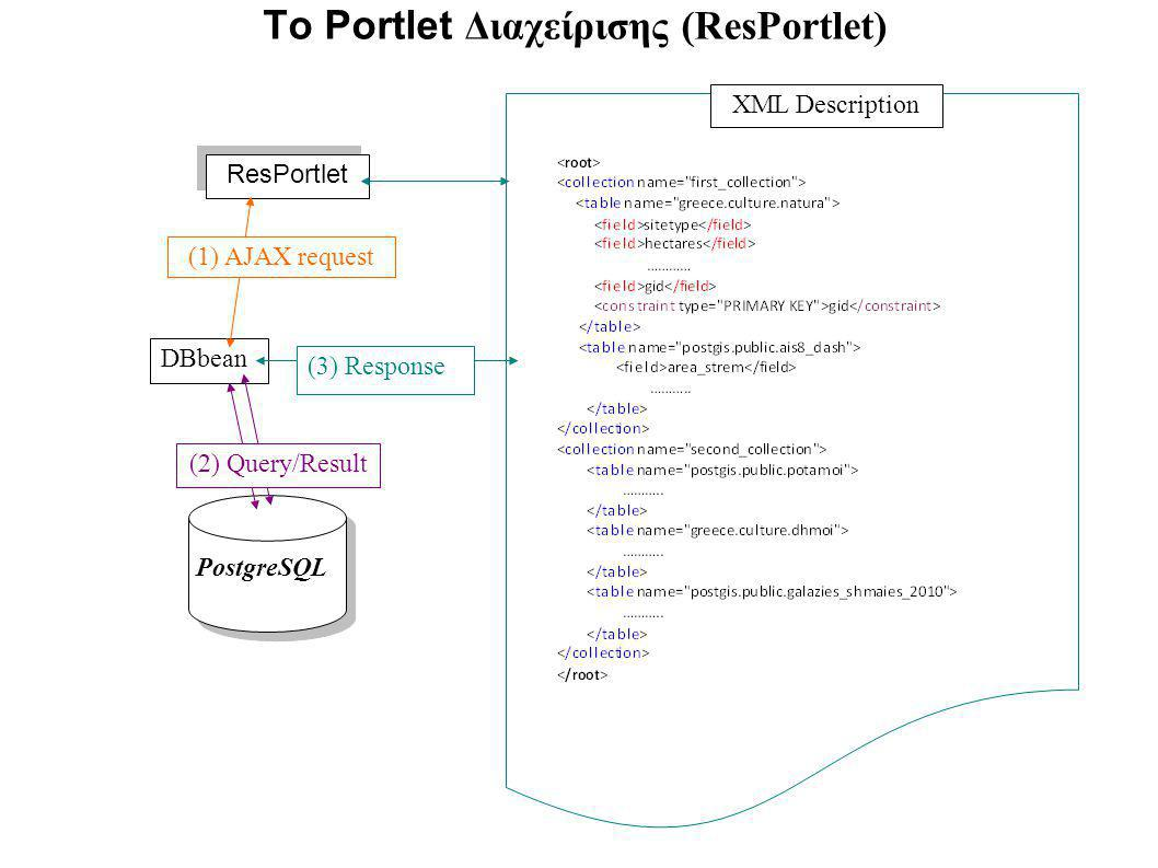 To Portlet Διαχείρισης (ResPortlet) PostgreSQL DBbean ResPortlet (1) AJAX request (3) Response XML Description (2) Query/Result
