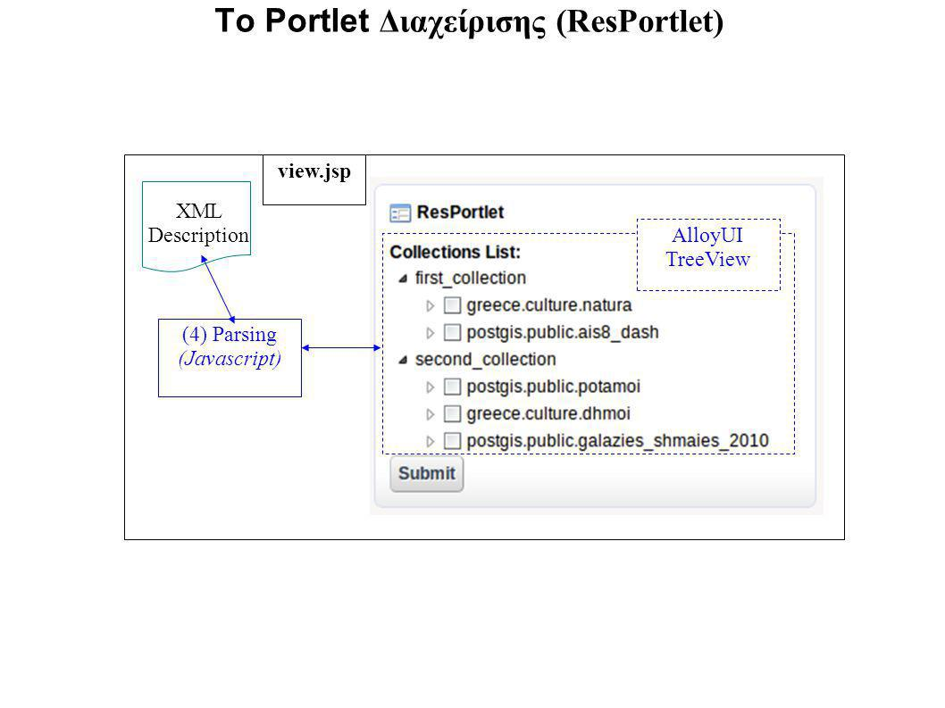 To Portlet Διαχείρισης (ResPortlet) XML Description (4) Parsing (Javascript) view.jsp AlloyUI TreeView